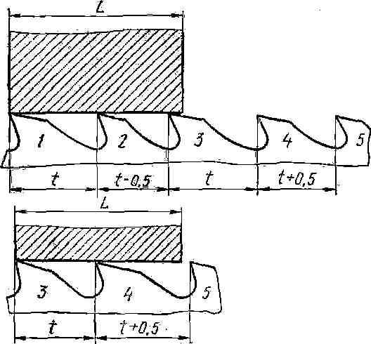 Схема определения числа