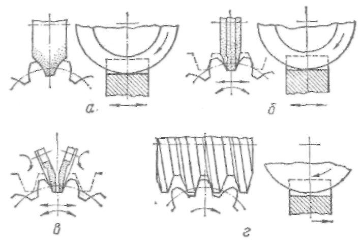 шлифования зубчатых колес