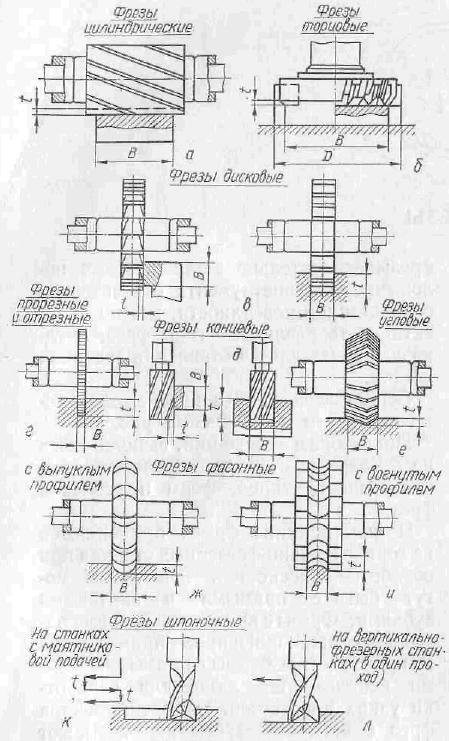 Схемы фрезирования