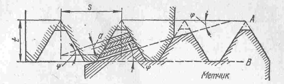 Схема резания метчиков