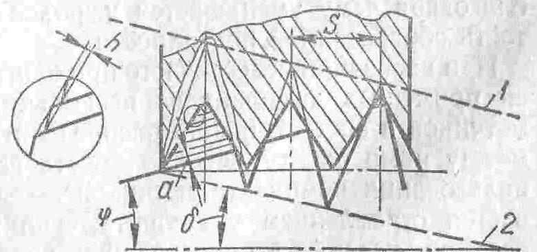 Рис. 168. Схема резания метчиком с корригированным профилем